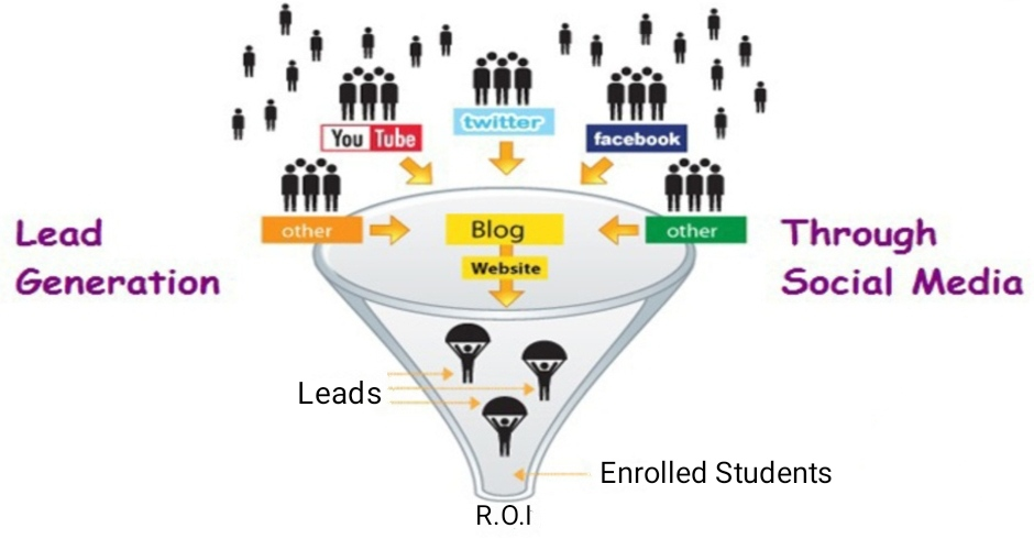 lead generation higher education